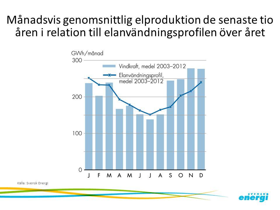 Månadsvis genomsnittlig elproduktion de senaste tio åren i relation till elanvändningsprofilen över året
