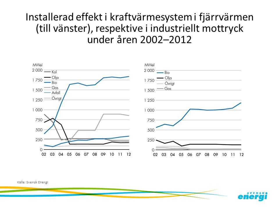 Installerad effekt i kraftvärmesystem i fjärrvärmen (till vänster), respektive i industriellt mottryck under åren 2002–2012