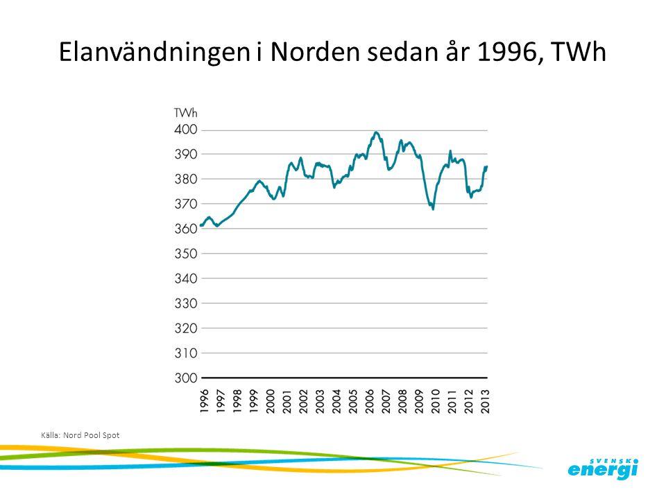Elanvändningen i Norden sedan år 1996, TWh