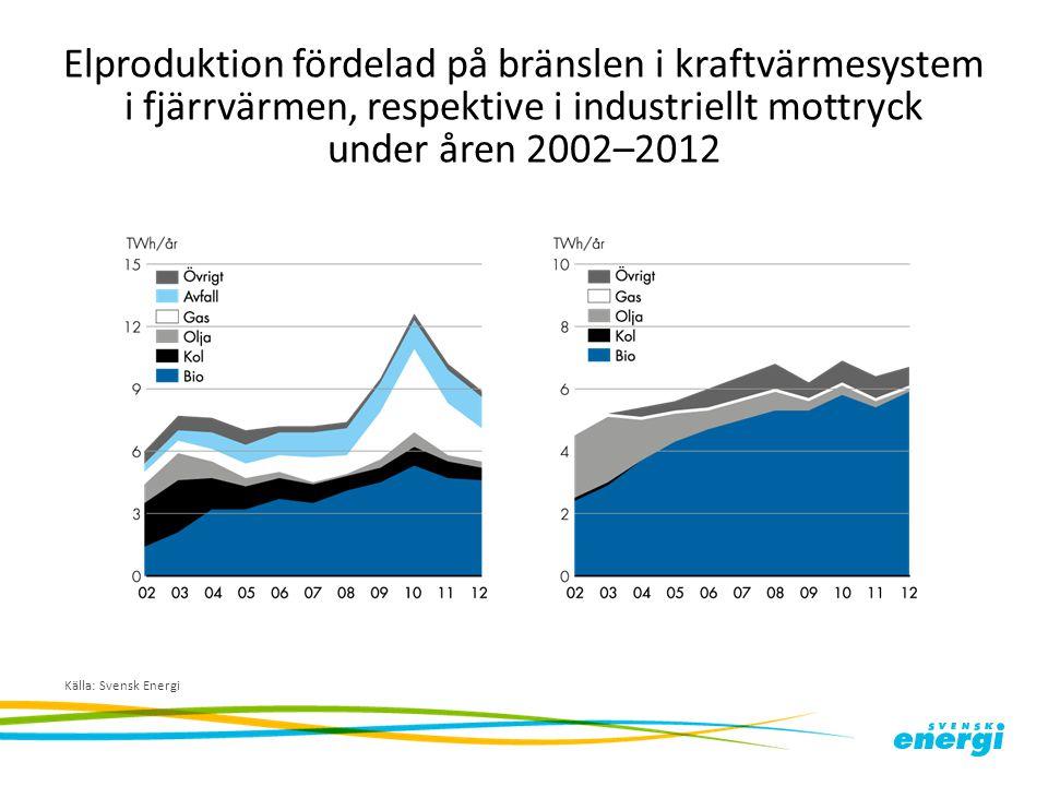 Elproduktion fördelad på bränslen i kraftvärmesystem i fjärrvärmen, respektive i industriellt mottryck under åren 2002–2012