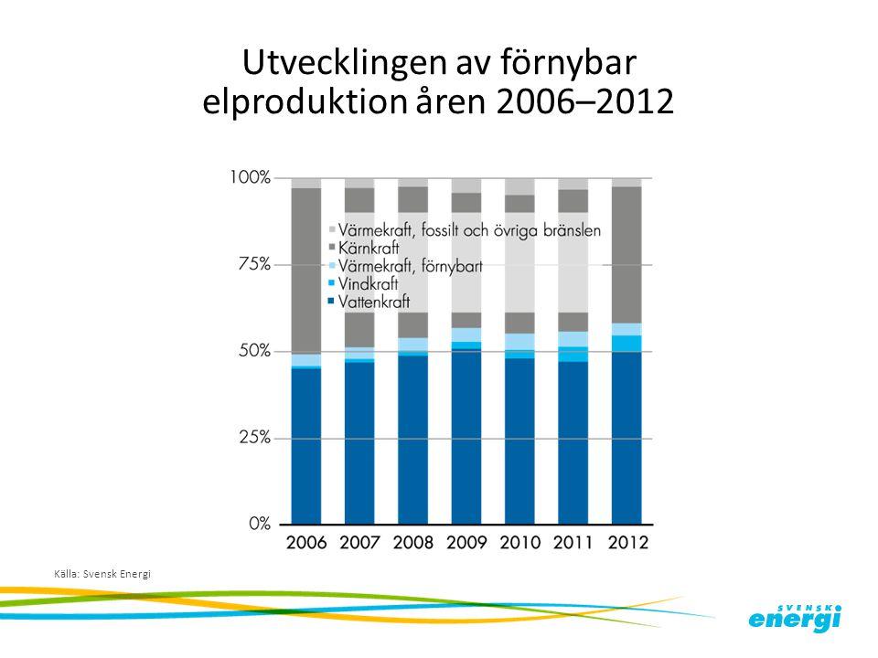 Utvecklingen av förnybar elproduktion åren 2006–2012