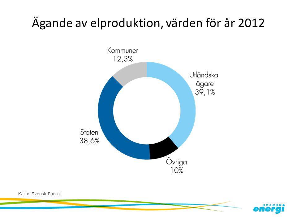 Ägande av elproduktion, värden för år 2012