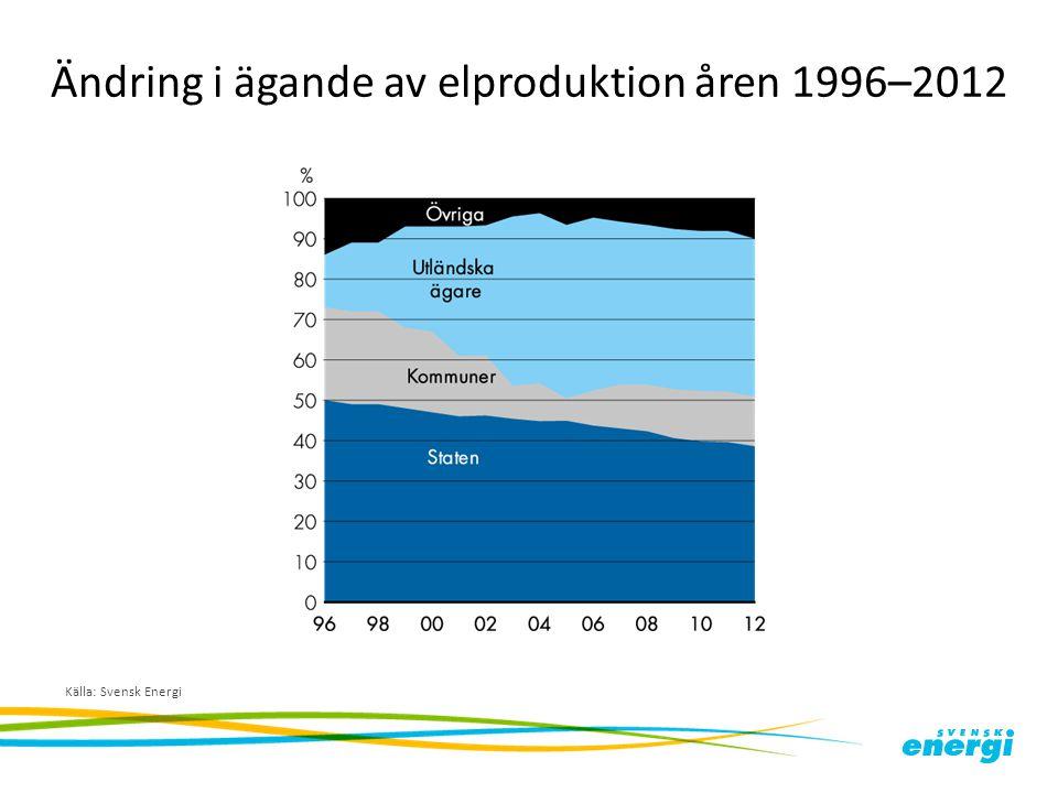 Ändring i ägande av elproduktion åren 1996–2012
