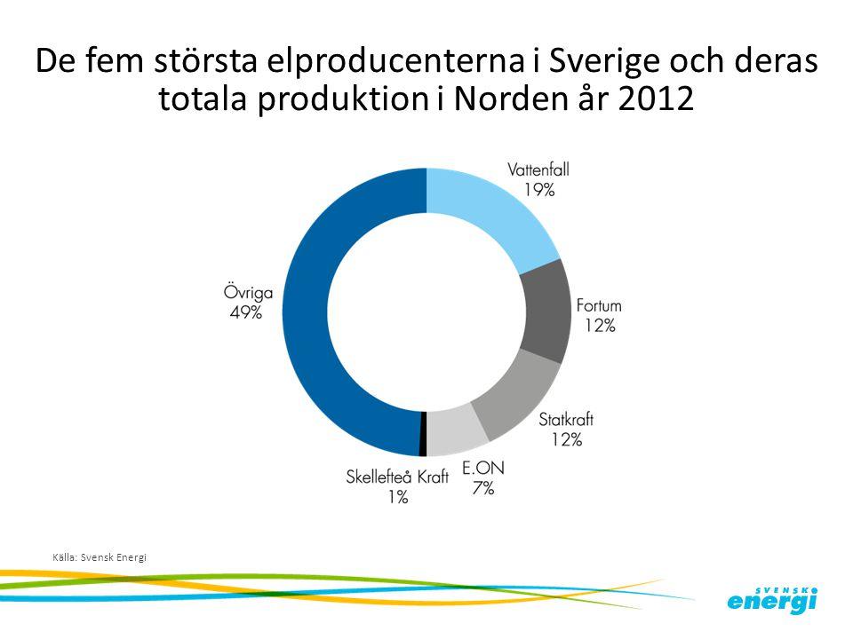 De fem största elproducenterna i Sverige och deras totala produktion i Norden år 2012