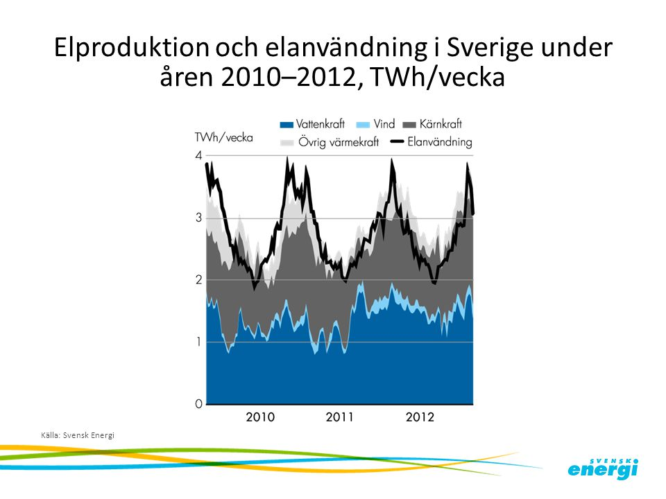 Elproduktion och elanvändning i Sverige under åren 2010–2012, TWh/vecka