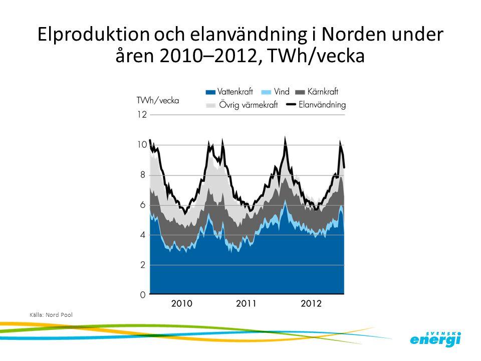 Elproduktion och elanvändning i Norden under åren 2010–2012, TWh/vecka