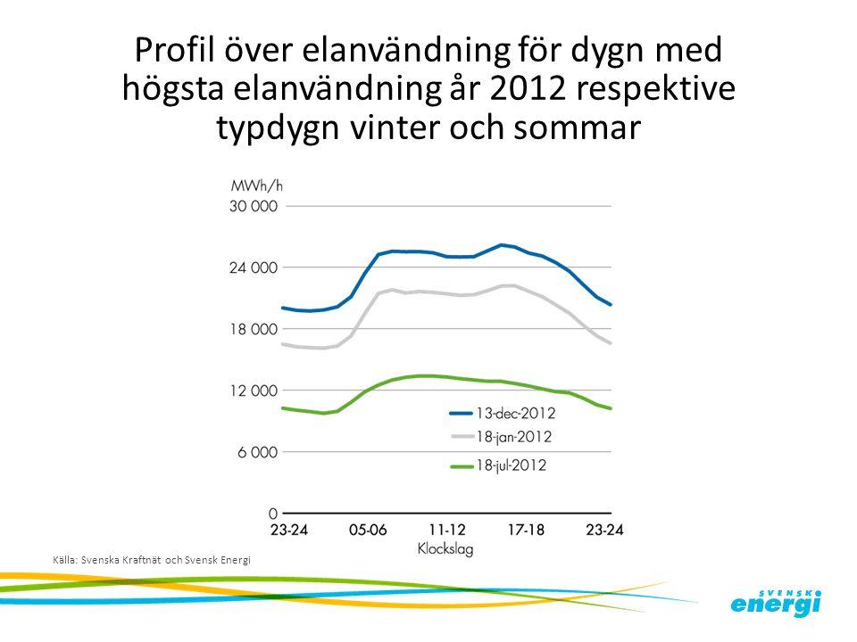 Profil över elanvändning för dygn med högsta elanvändning år 2012 respektive typdygn vinter och sommar