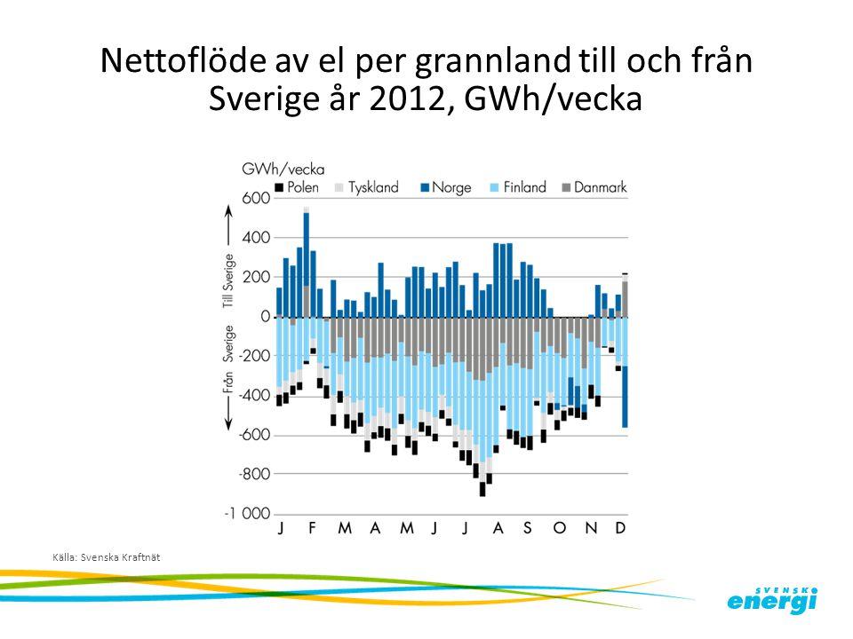 Nettoflöde av el per grannland till och från Sverige år 2012, GWh/vecka
