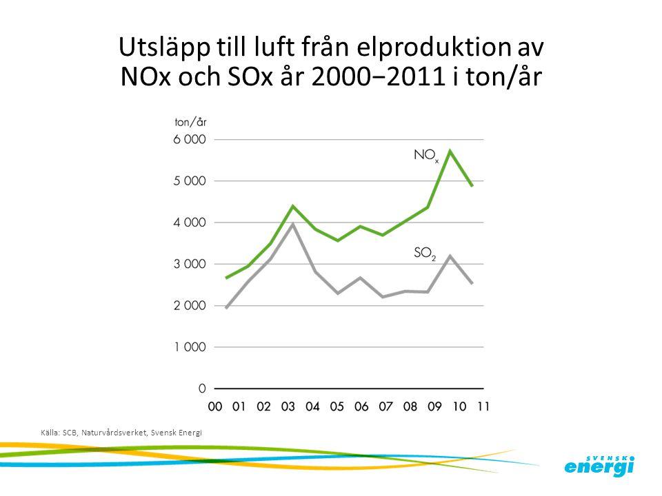 Utsläpp till luft från elproduktion av NOx och SOx år 2000−2011 i ton/år