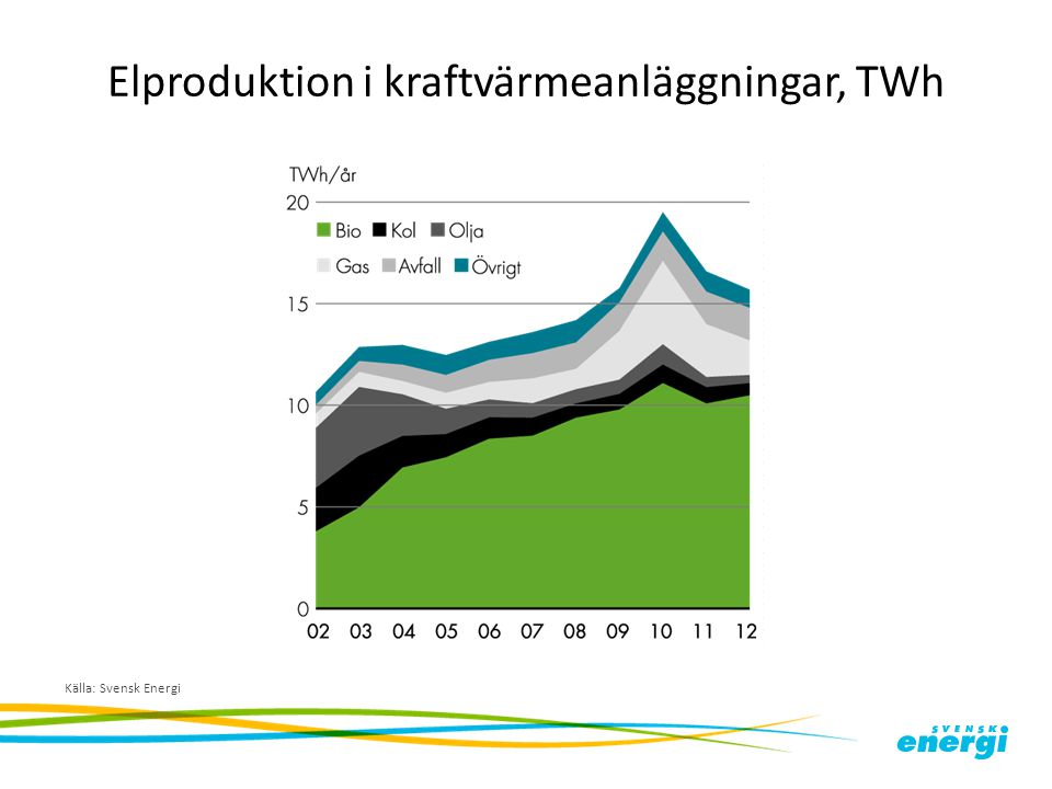 Elproduktion i kraftvärmeanläggningar, TWh