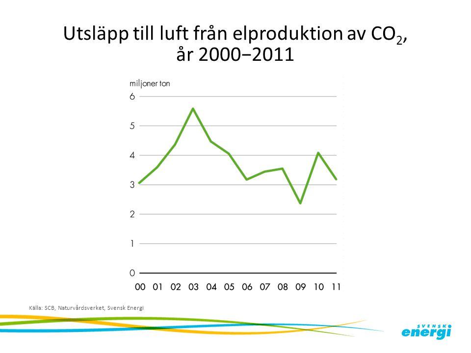Utsläpp till luft från elproduktion av CO2, år 2000−2011