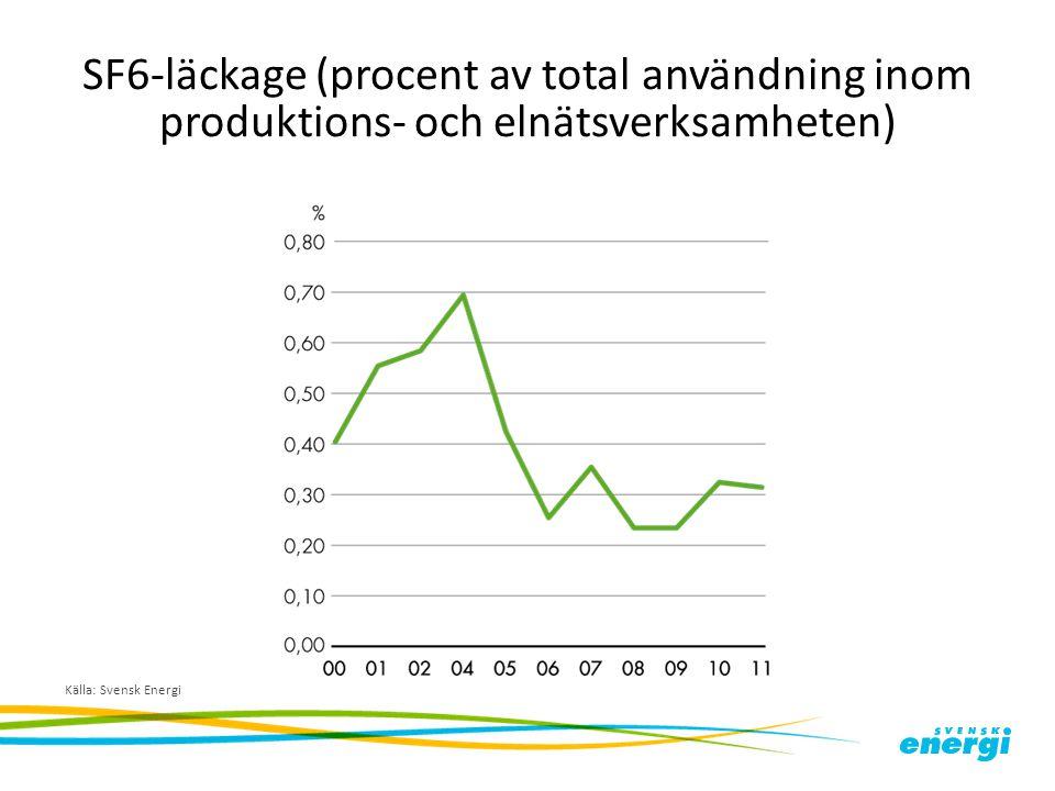 SF6-läckage (procent av total användning inom produktions- och elnätsverksamheten)