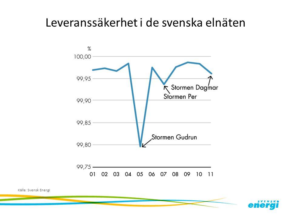 Leveranssäkerhet i de svenska elnäten