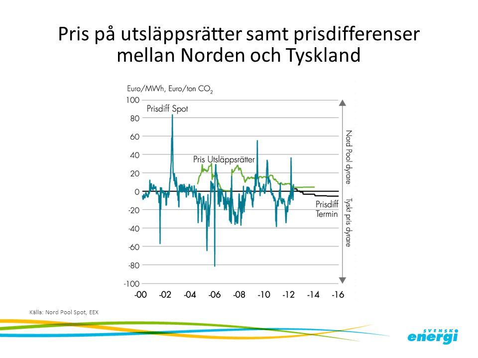Pris på utsläppsrätter samt prisdifferenser mellan Norden och Tyskland