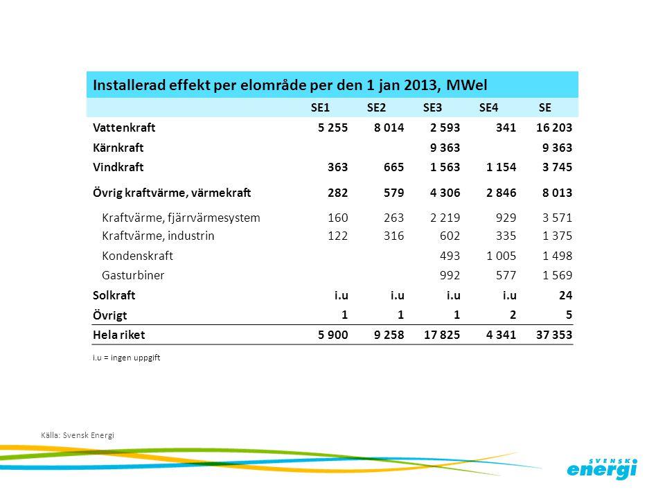 Installerad effekt per elområde per den 1 jan 2013, MWel