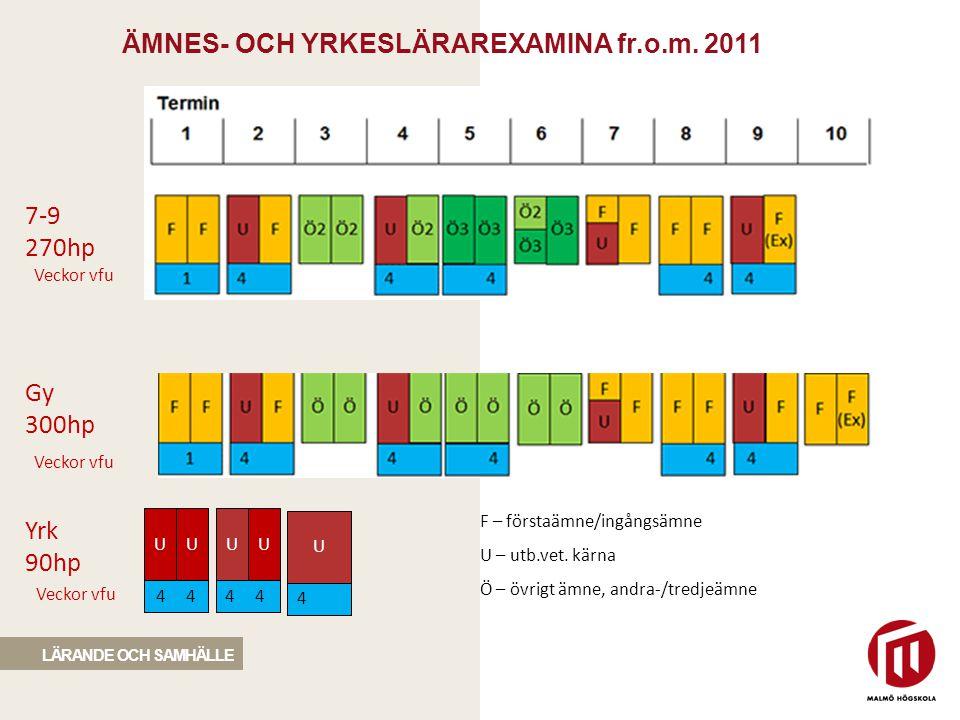 ÄMNES- OCH YRKESLÄRAREXAMINA fr.o.m. 2011