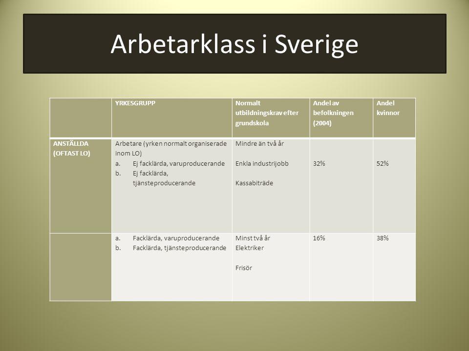 Arbetarklass i Sverige