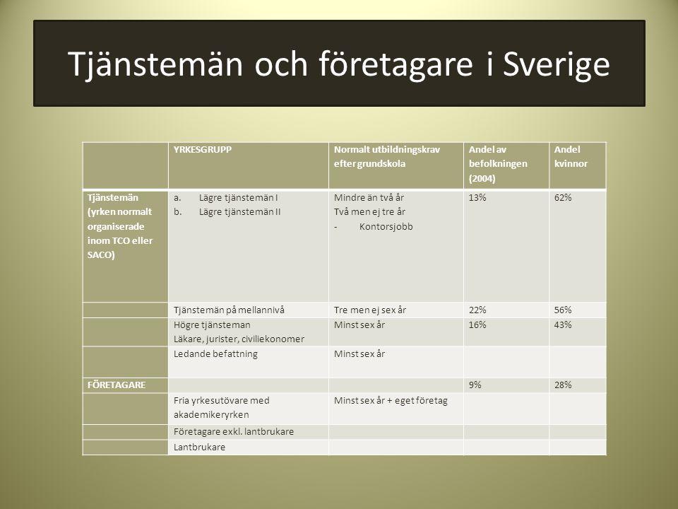 Tjänstemän och företagare i Sverige