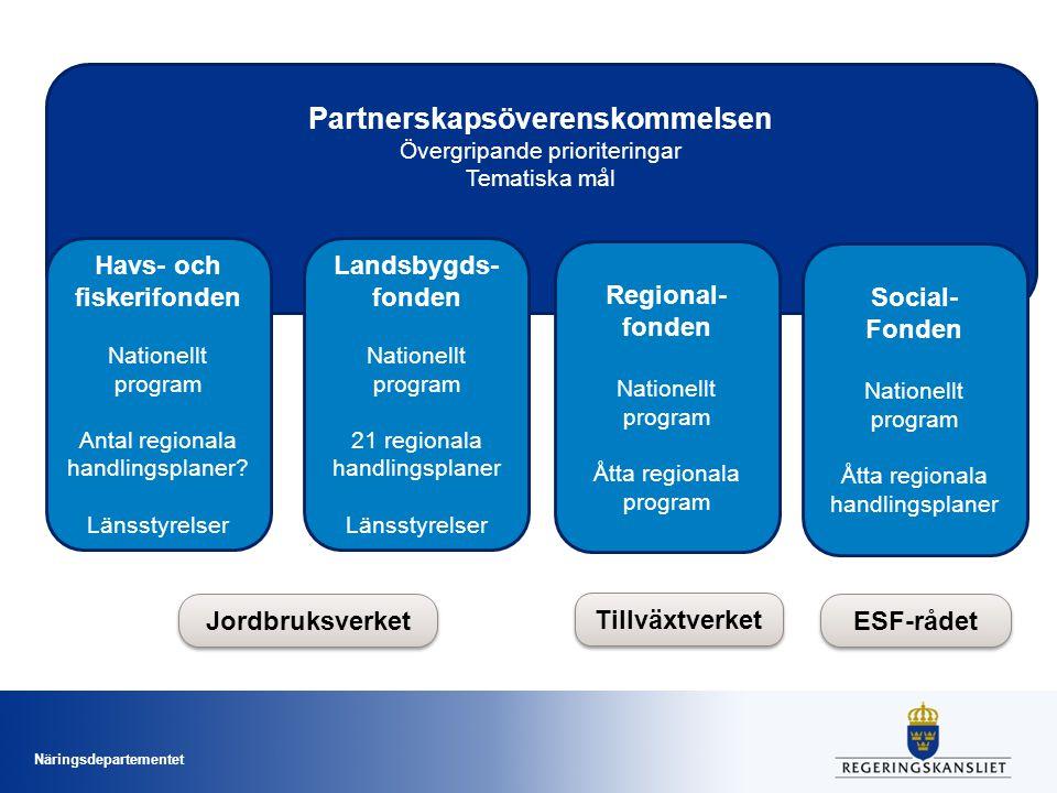 Partnerskapsöverenskommelsen Havs- och fiskerifonden