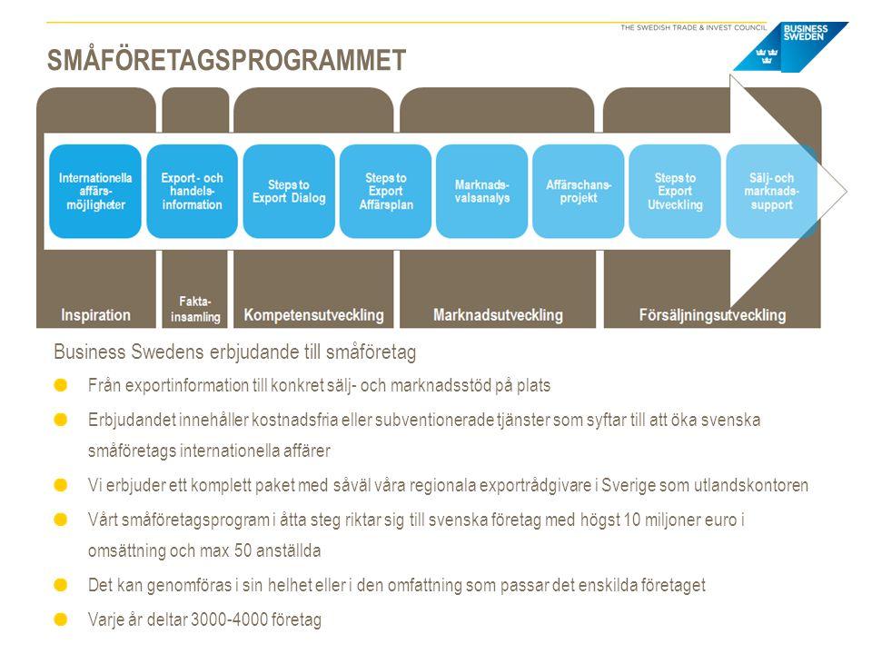 Småföretagsprogrammet