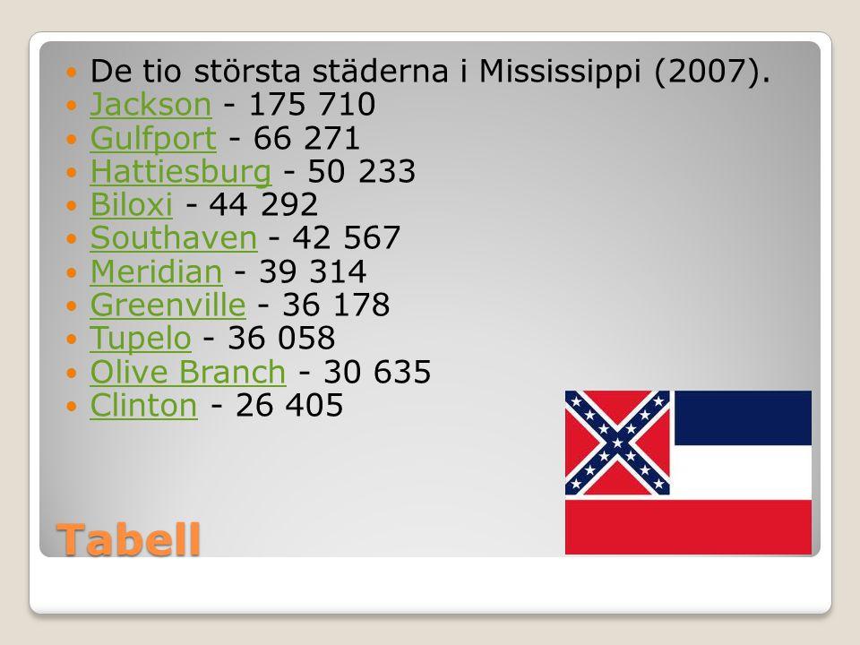 Tabell De tio största städerna i Mississippi (2007). Jackson - 175 710