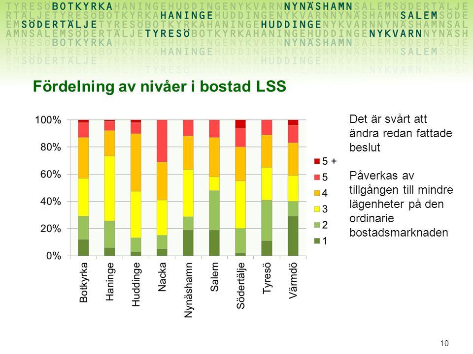 Fördelning av nivåer i bostad LSS