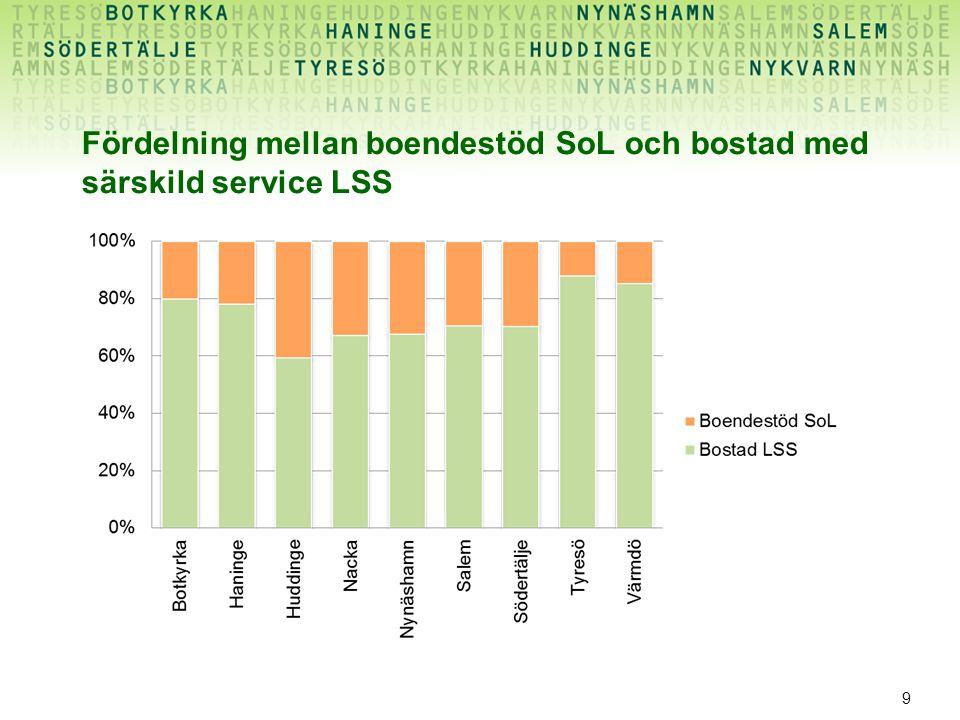 Fördelning mellan boendestöd SoL och bostad med särskild service LSS