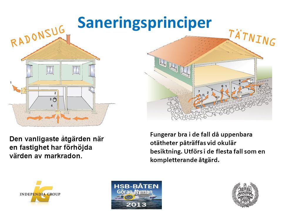 Saneringsprinciper RADONSUG TÄTNING