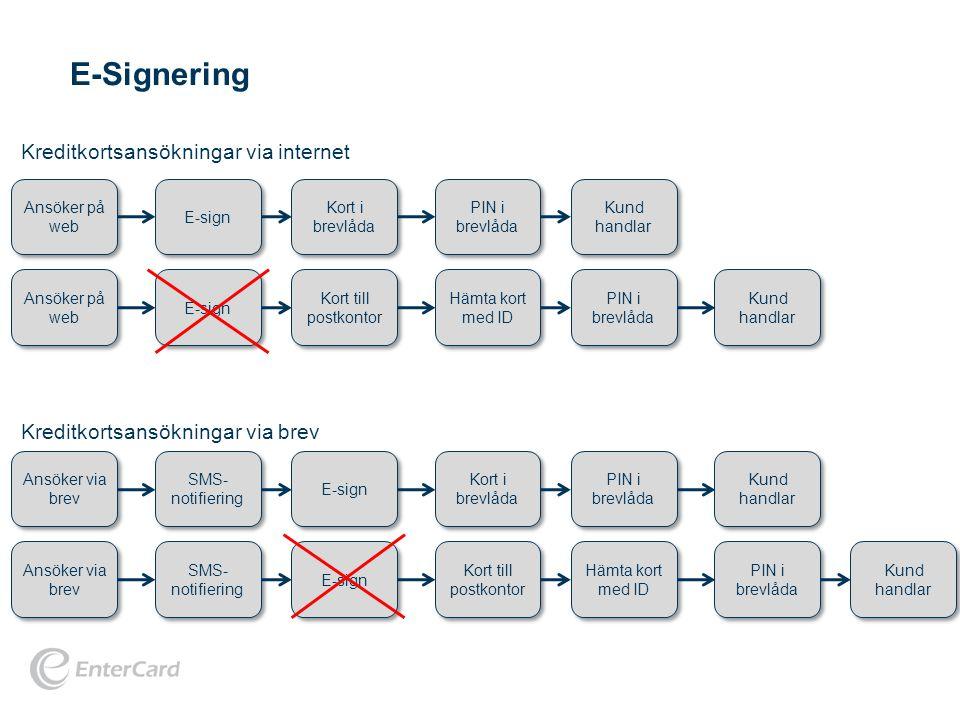 E-Signering Kreditkortsansökningar via internet
