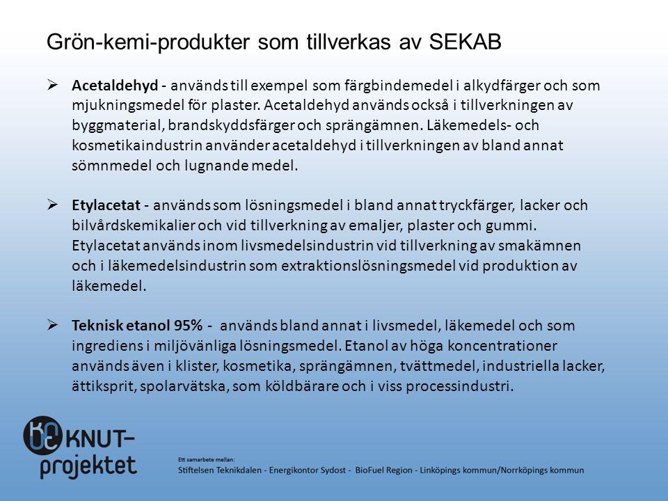 Grön-kemi-produkter som tillverkas av SEKAB