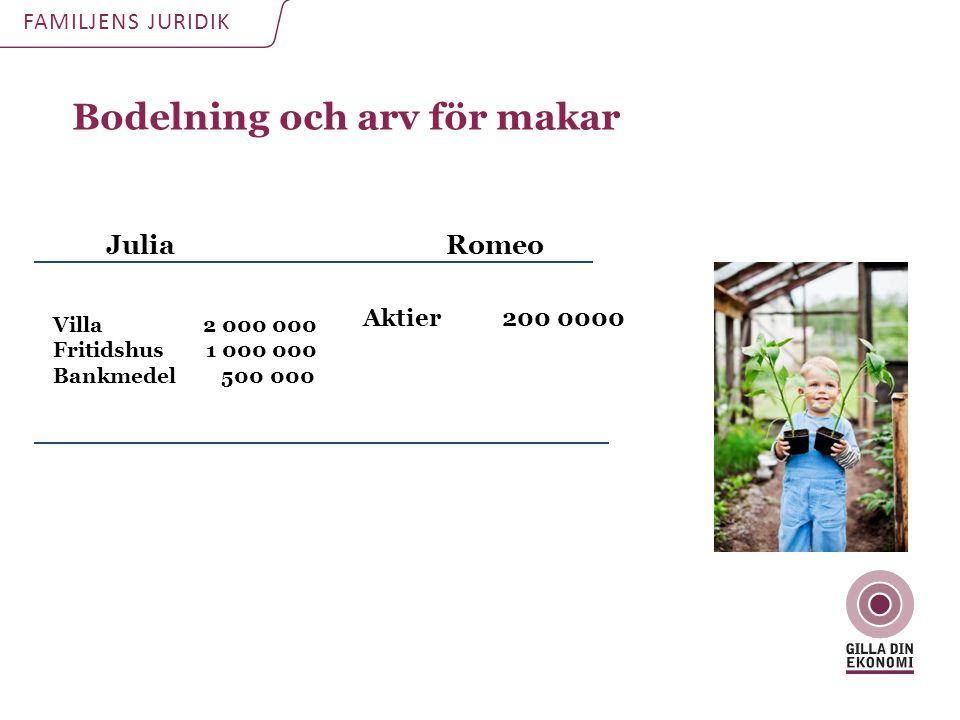 Bodelning och arv för makar