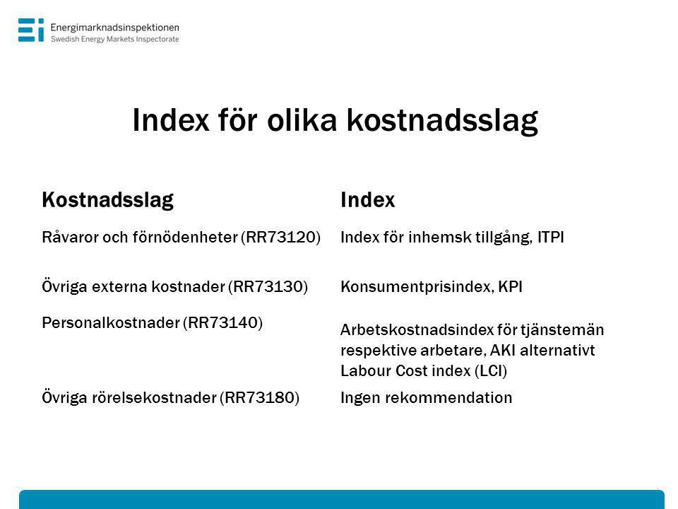 Index för olika kostnadsslag