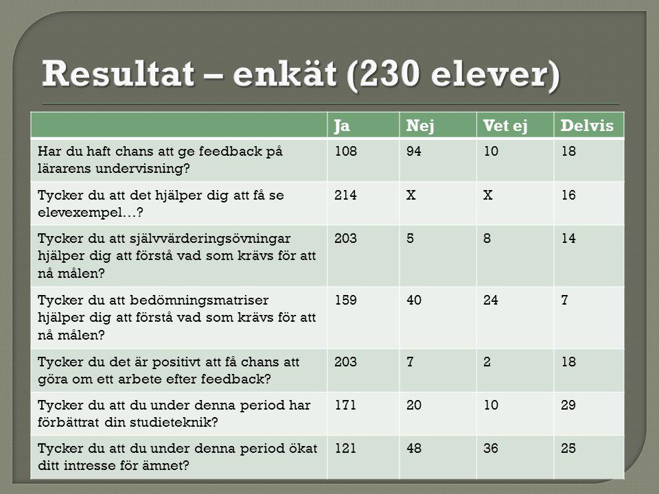 Resultat – enkät (230 elever)