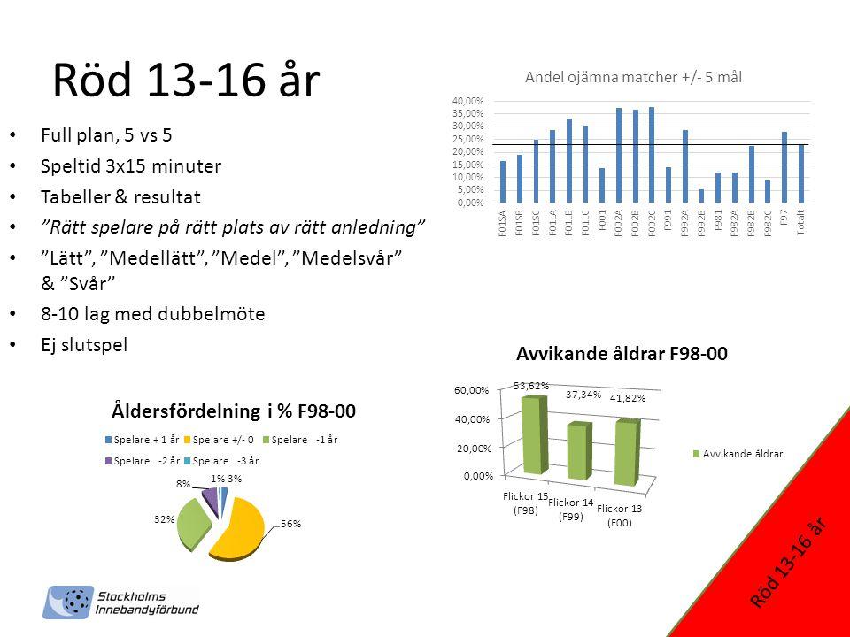 Röd 13-16 år Full plan, 5 vs 5 Speltid 3x15 minuter