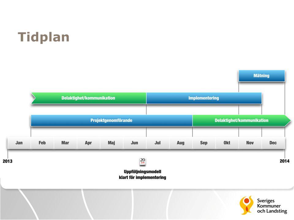 Tidplan Projektet avslutades 2013-08-22