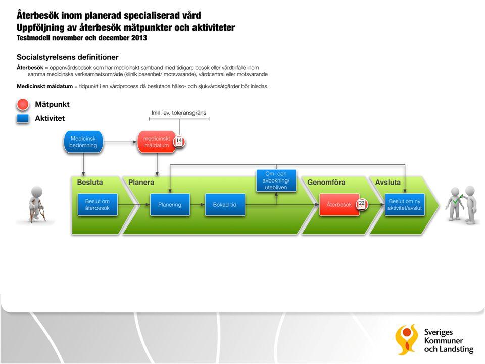 Modellen inkluderar två mätpunkter, 1. Medicinskt måldatum 2