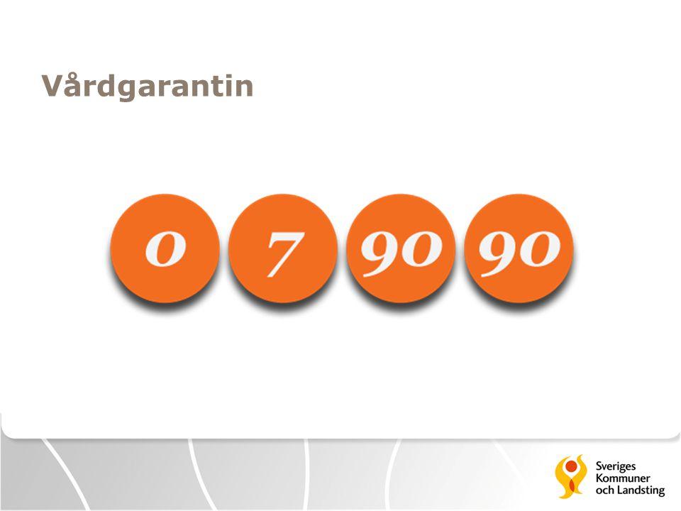 Vårdgarantin Den nationella vårdgarantins tidsgränser 0–7–90–90 dagar innebär: