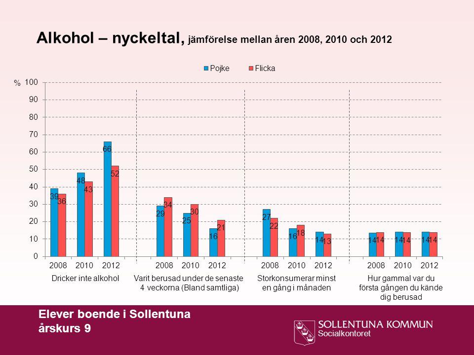 Alkohol – nyckeltal, jämförelse mellan åren 2008, 2010 och 2012