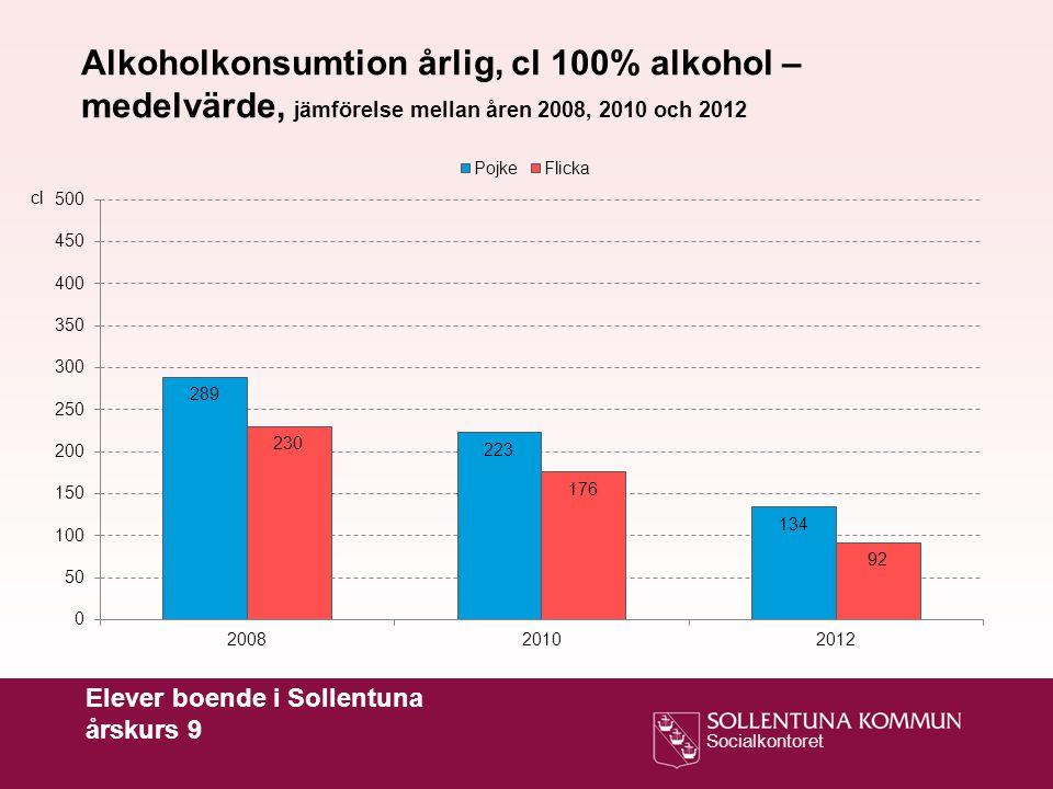 Alkoholkonsumtion årlig, cl 100% alkohol – medelvärde, jämförelse mellan åren 2008, 2010 och 2012