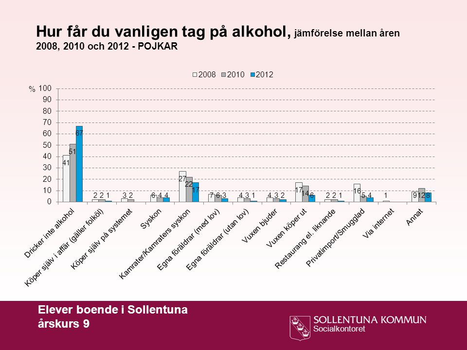 Hur får du vanligen tag på alkohol, jämförelse mellan åren 2008, 2010 och 2012 - POJKAR