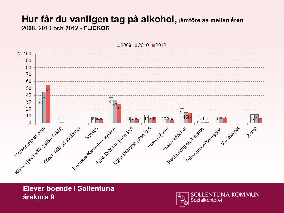 Hur får du vanligen tag på alkohol, jämförelse mellan åren 2008, 2010 och 2012 - FLICKOR