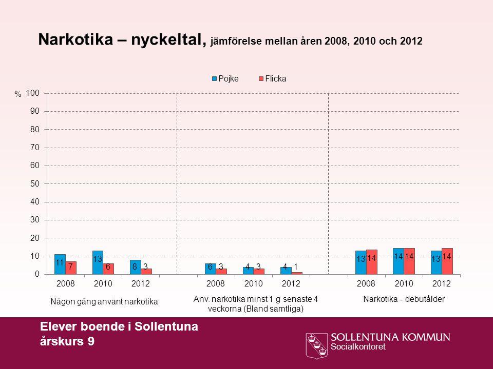 Narkotika – nyckeltal, jämförelse mellan åren 2008, 2010 och 2012