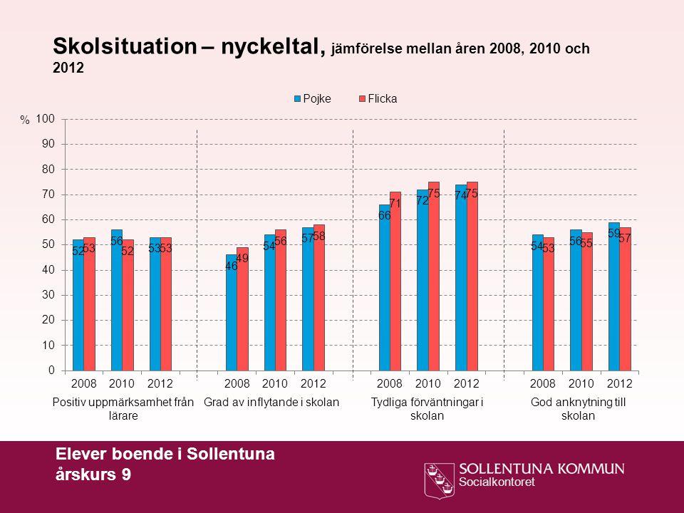 Skolsituation – nyckeltal, jämförelse mellan åren 2008, 2010 och 2012