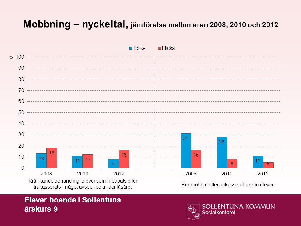 Mobbning – nyckeltal, jämförelse mellan åren 2008, 2010 och 2012