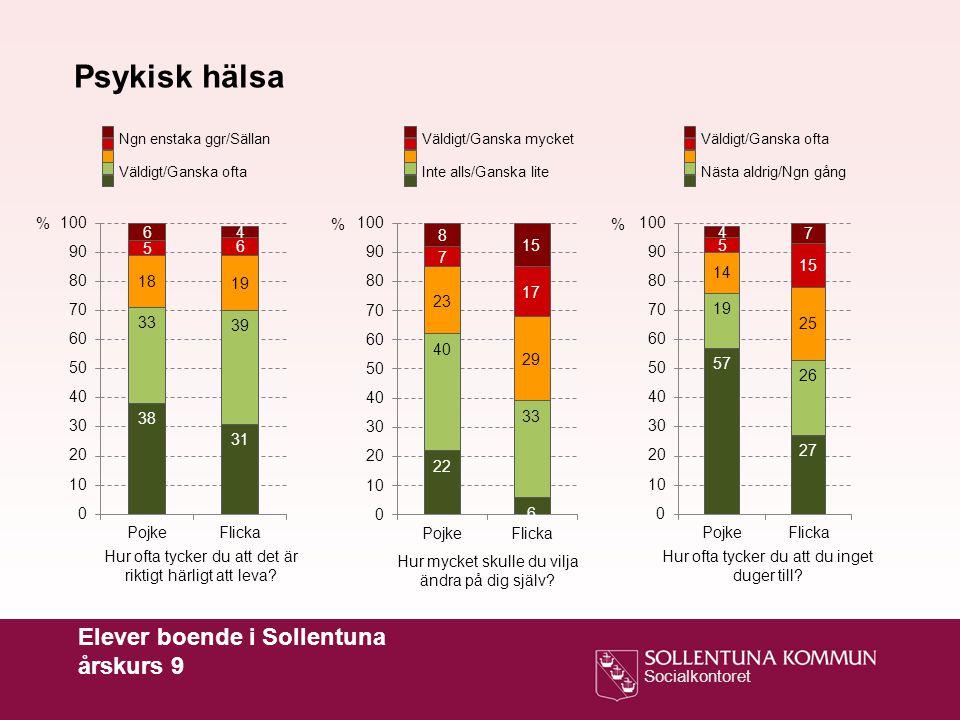 Psykisk hälsa Elever boende i Sollentuna årskurs 9 % % %