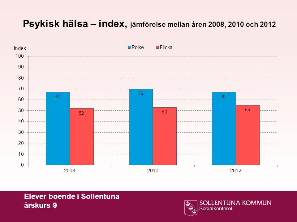 Psykisk hälsa – index, jämförelse mellan åren 2008, 2010 och 2012