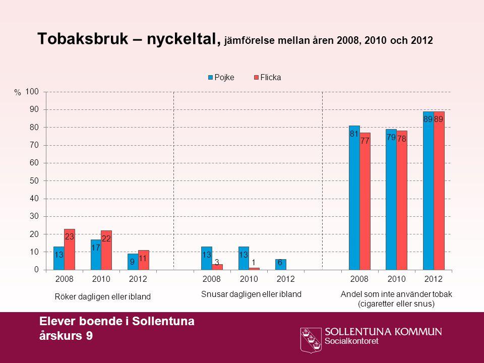 Tobaksbruk – nyckeltal, jämförelse mellan åren 2008, 2010 och 2012