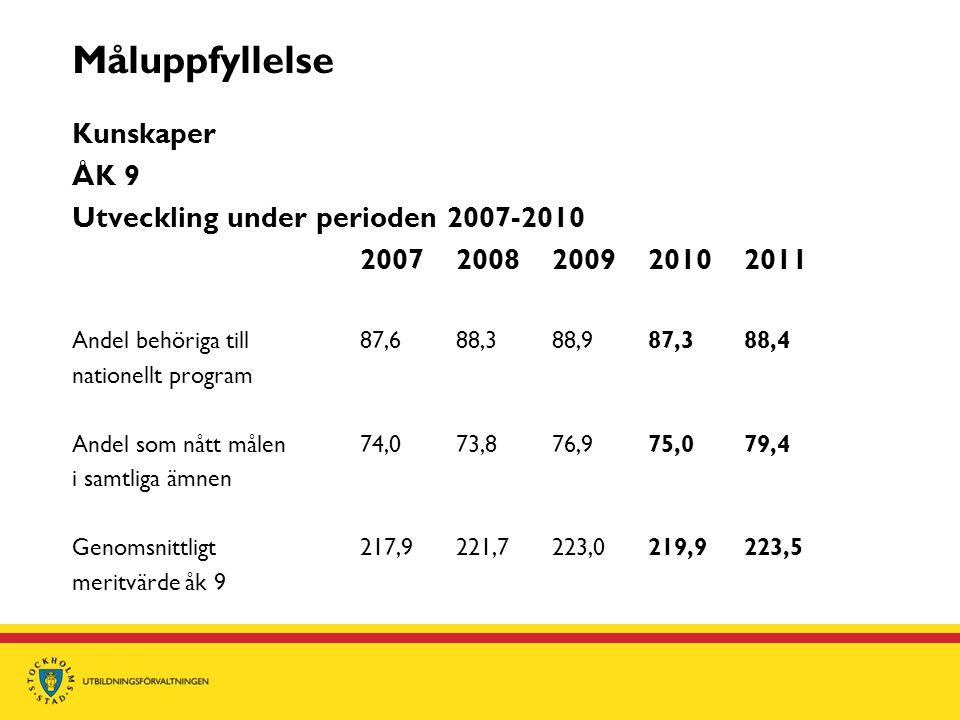 Måluppfyllelse Kunskaper ÅK 9 Utveckling under perioden 2007-2010
