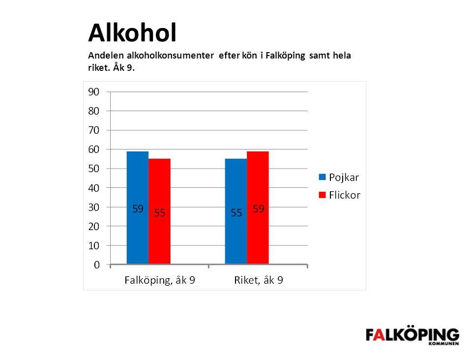 Alkohol Andelen alkoholkonsumenter efter kön i Falköping samt hela riket. Åk 9.
