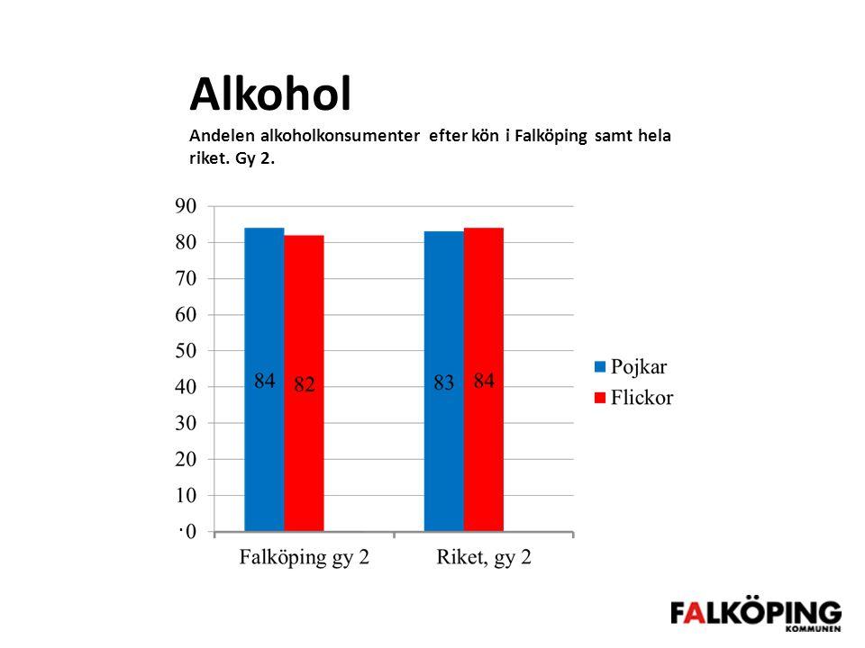 Alkohol Andelen alkoholkonsumenter efter kön i Falköping samt hela riket. Gy 2.